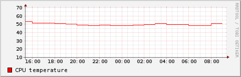 CPU_Temp_Remote-hand.png